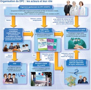 Organisation du DPC